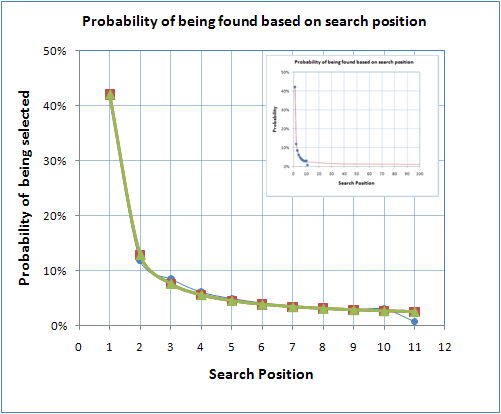 Probability of a site being clicked based on its position